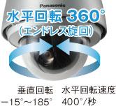 Panasonic 監視カメラ